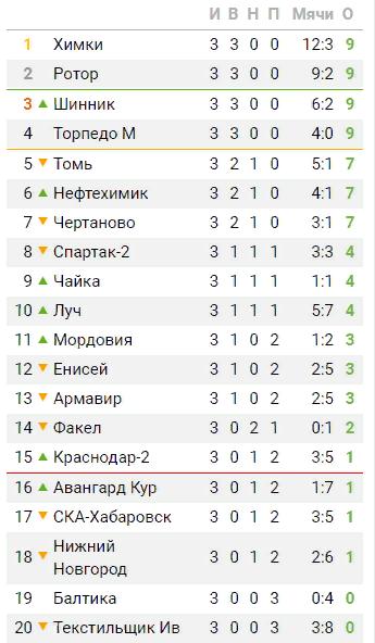 Футбол россия 2019 2020 турнирная таблица [PUNIQRANDLINE-(au-dating-names.txt) 66