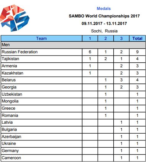 узбекистан чемпионат 2017 таблицу уход такими